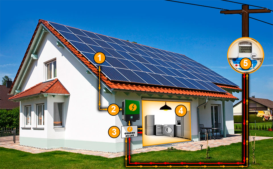 Sistema-Fotovoltaico-Como-funciona-blog-lunes
